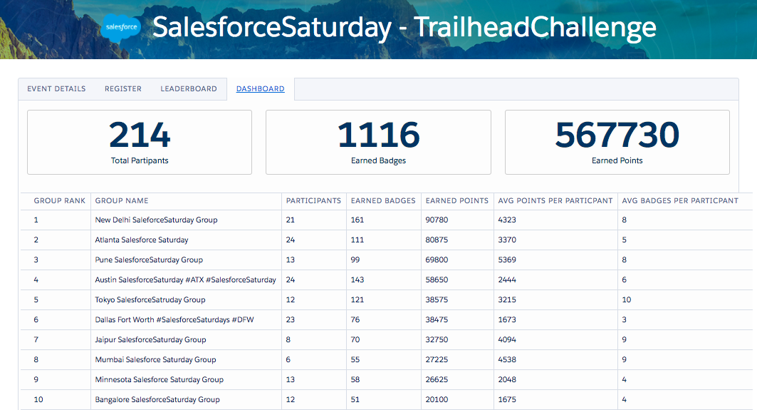 Global Salesforce Saturday DASHBOARD